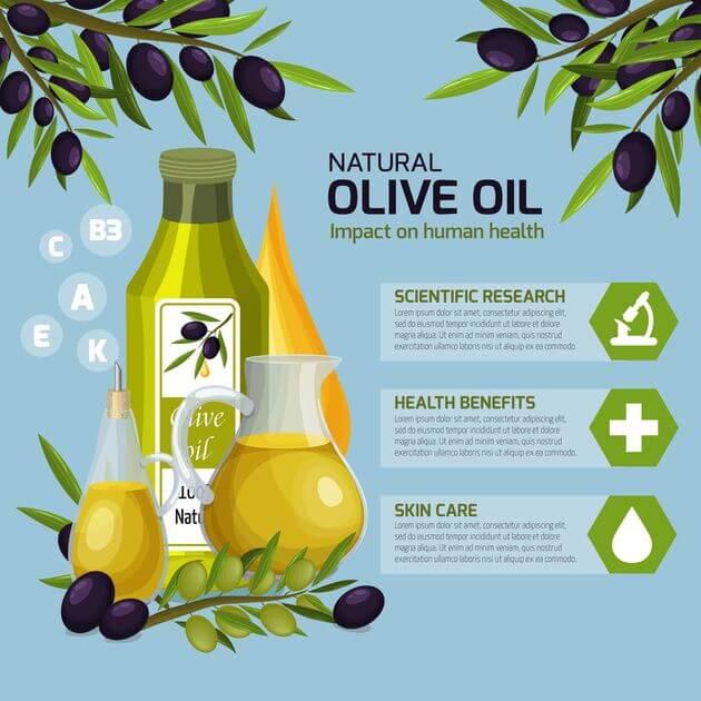 特級冷壓初榨橄欖油營養素
