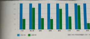 蔬菜維生素C含量比較