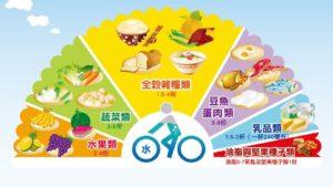 國健署公布的國人每日飲食指南